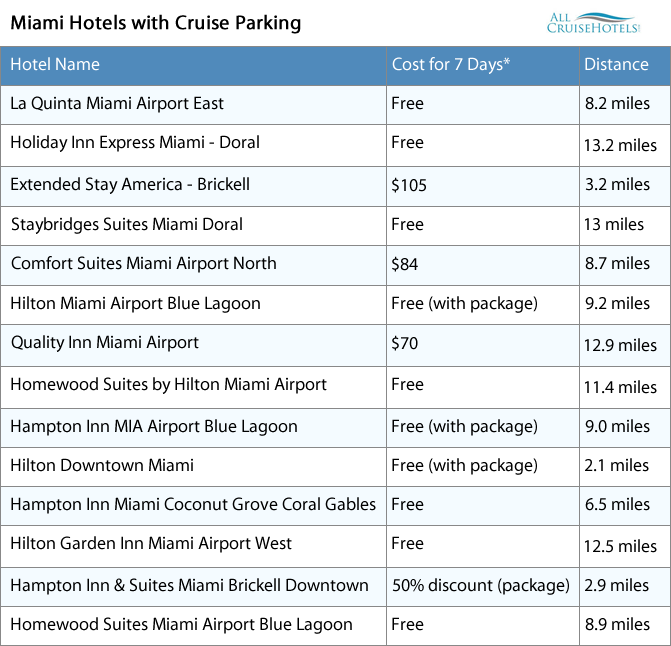 Miami hotels with cruise parking