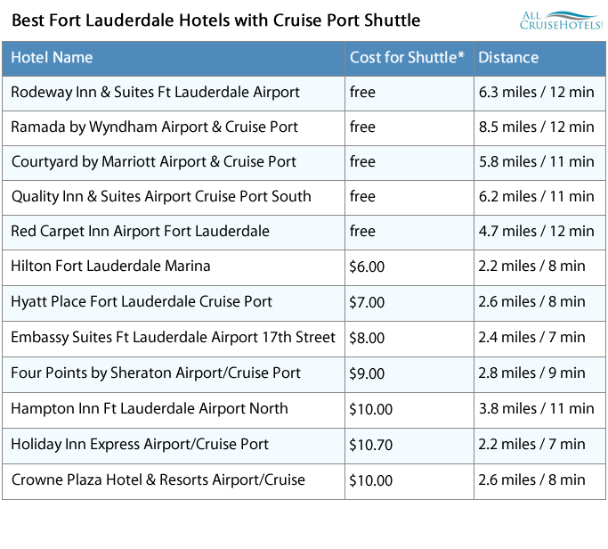 Fort Lauderdale Hotels with Cruise Port Shuttle