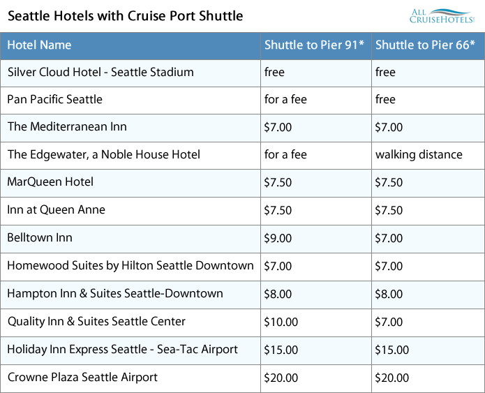 Seattle hotels with cruise port shuttle