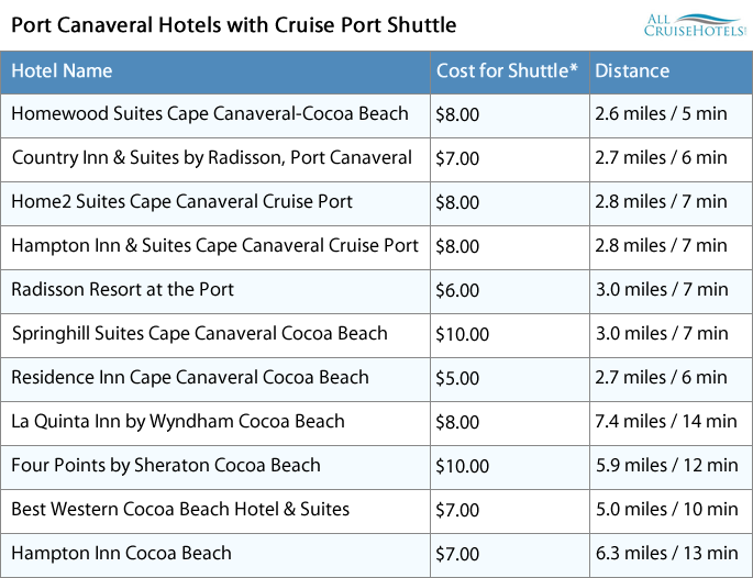 Port Canaveral Hotels with cruise shuttle